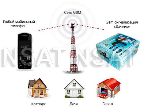 gsm-signalizacija-dlja-dachi
